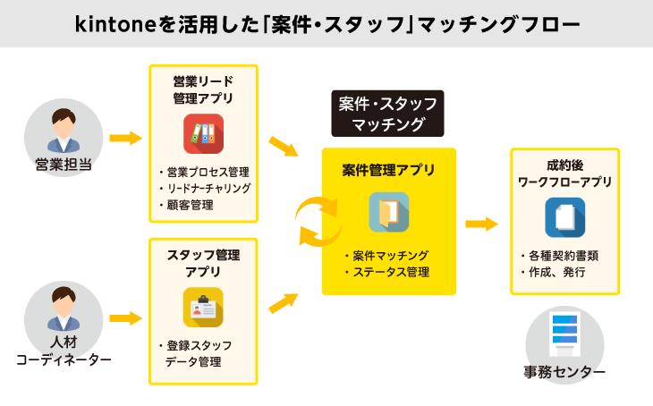 https://kintone-sol.cybozu.co.jp/cases/neoB_01.png